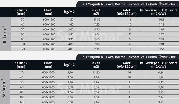 Taş Yünü Levha - Taşyünü Levha Fiyatları