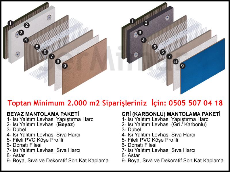 Karbonlu EPS Yalıtım Paket Malzemeleri M2 Fiyatları